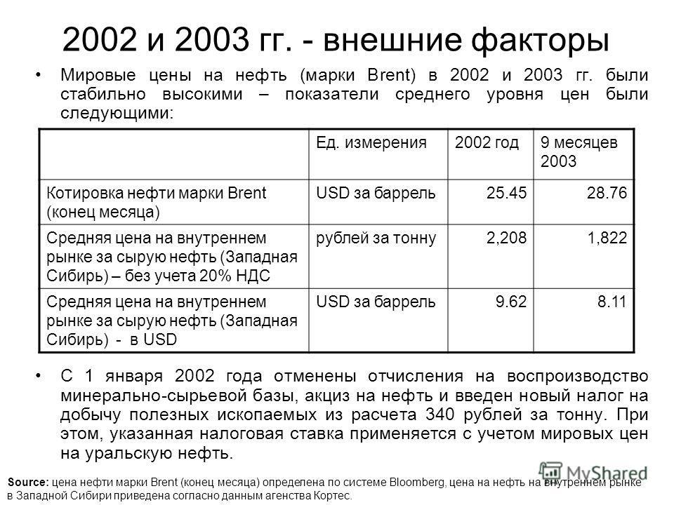 2002 и 2003 гг. - внешние факторы Мировые цены на нефть (марки Brent) в 2002 и 2003 гг. были стабильно высокими – показатели среднего уровня цен были следующими: С 1 января 2002 года отменены отчисления на воспроизводство минерально-сырьевой базы, ак