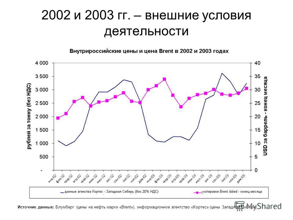 2002 и 2003 гг. – внешние условия деятельности Источник данных: Блумберг (цены на нефть марки «Brent»), информационное агентство «Кортес» (цены Западной Сибири).
