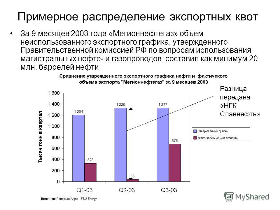 Примерное распределение экспортных квот За 9 месяцев 2003 года «Мегионнефтегаз» объем неиспользованного экспортного графика, утвержденного Правительственной комиссией РФ по вопросам использования магистральных нефте- и газопроводов, составил как мини