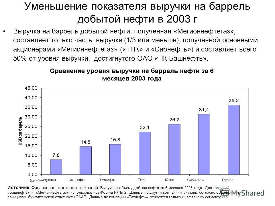 Уменьшение показателя выручки на баррель добытой нефти в 2003 г Выручка на баррель добытой нефти, полученная «Мегионнефтегаз», составляет только часть выручки (1/3 или меньше), полученной основными акционерами «Мегионнефтегаз» («ТНК» и «Сибнефть») и