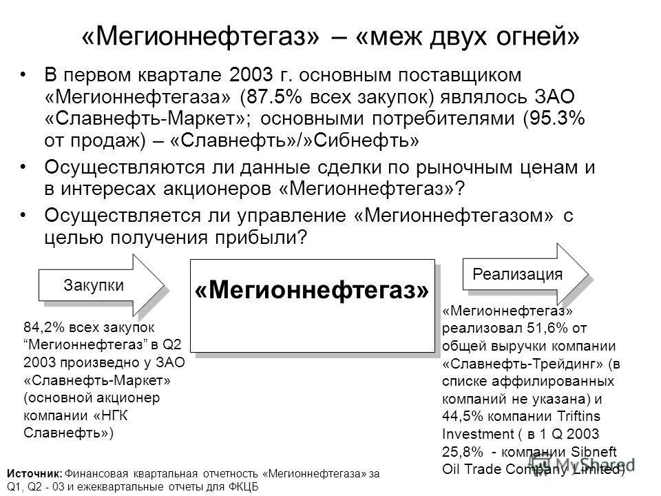 «Мегионнефтегаз» – «меж двух огней» В первом квартале 2003 г. основным поставщиком «Мегионнефтегаза» (87.5% всех закупок) являлось ЗАО «Славнефть-Маркет»; основными потребителями (95.3% от продаж) – «Славнефть»/»Сибнефть» Осуществляются ли данные сде