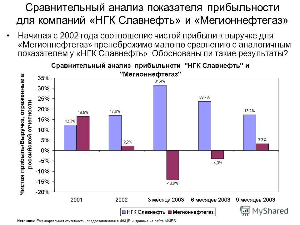 Сравнительный анализ показателя прибыльности для компаний «НГК Славнефть» и «Мегионнефтегаз» Начиная с 2002 года соотношение чистой прибыли к выручке для «Мегионнефтегаз» пренебрежимо мало по сравнению с аналогичным показателем у «НГК Славнефть». Обо