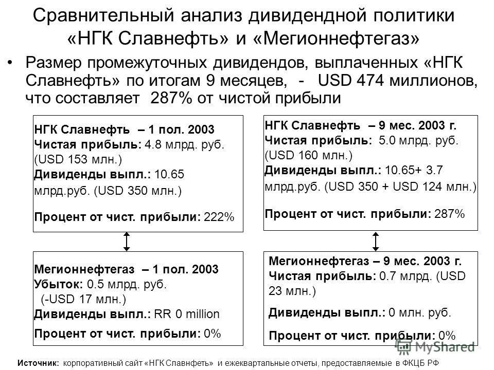 Сравнительный анализ дивидендной политики «НГК Славнефть» и «Мегионнефтегаз» Размер промежуточных дивидендов, выплаченных «НГК Славнефть» по итогам 9 месяцев, - USD 474 миллионов, что составляет 287% от чистой прибыли НГК Славнефть – 1 пол. 2003 Чист