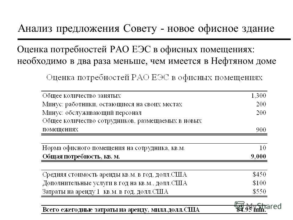 Оценка потребностей РАО ЕЭС в офисных помещениях: необходимо в два раза меньше, чем имеется в Нефтяном доме Анализ предложения Совету - новое офисное здание
