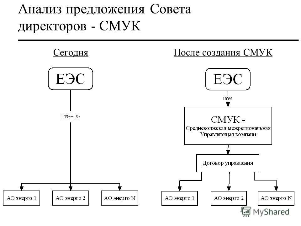 Анализ предложения Совета директоров - СМУК Сегодня После создания СМУК