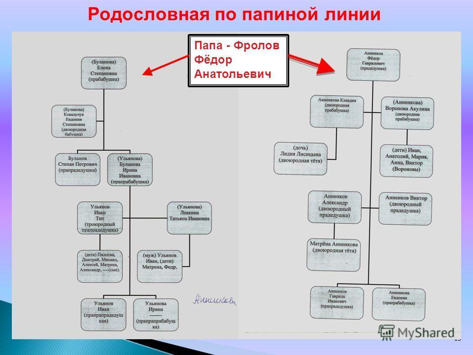 13 Родословная по папиной линии Папа - Фролов Фёдор Анатольевич