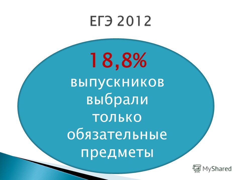 18,8% выпускников выбрали только обязательные предметы