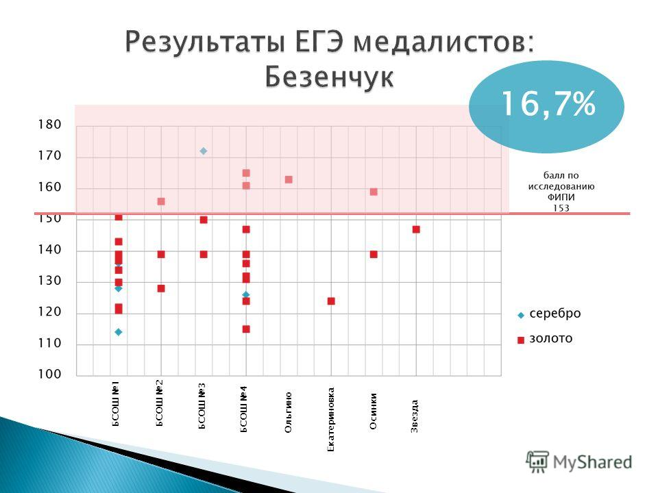 16,7% БСОШ 1БСОШ 2 БСОШ 3 БСОШ 4Ольгино Екатериновка Осинки Звезда