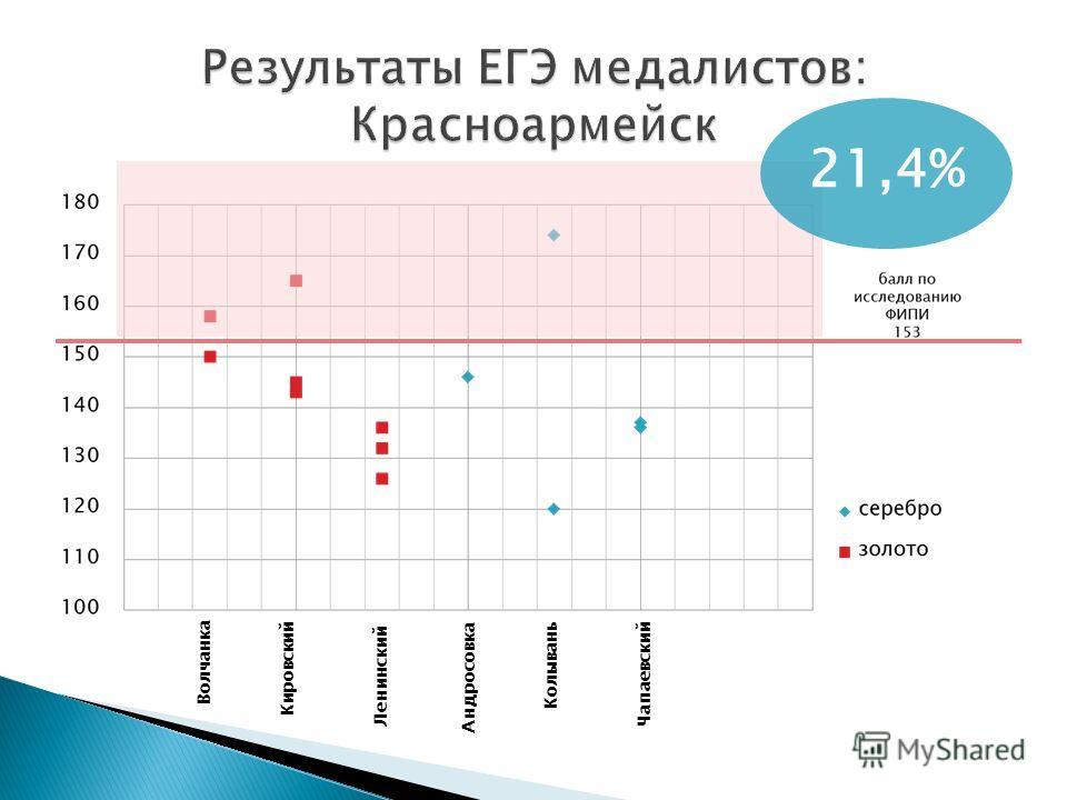 21,4% Волчанка Кировский Ленинский Андросовка Колывань Чапаевский