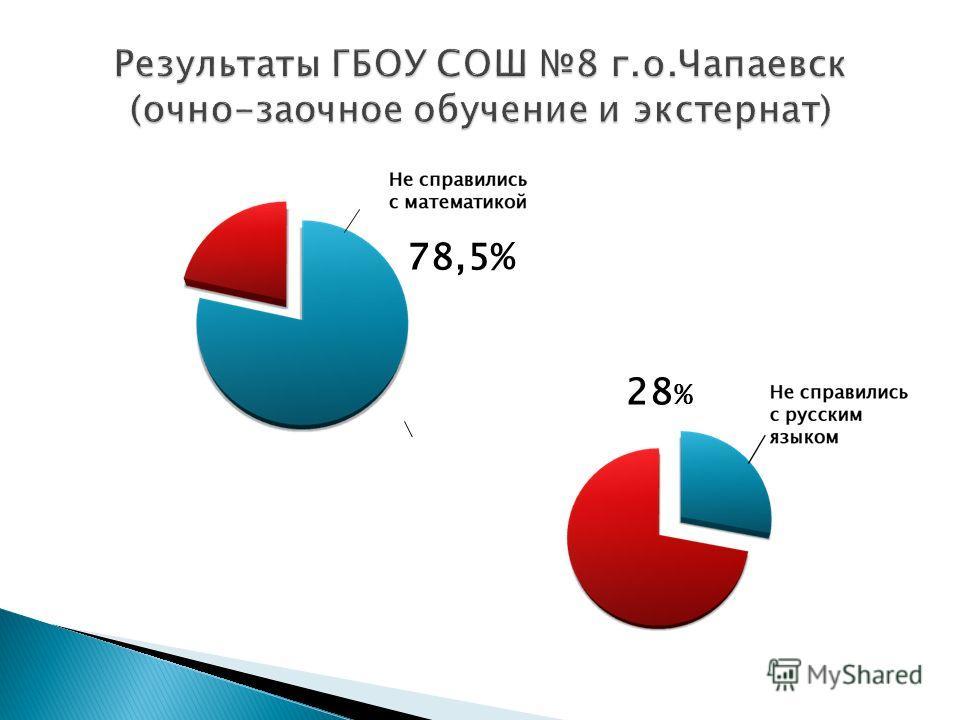 78,5% 28 %