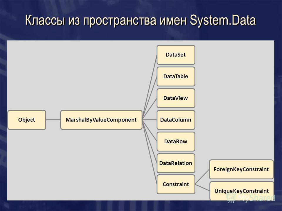 Классы из пространства имен System.Data ObjectMarshalByValueComponentDataSetDataTableDataViewDataColumnDataRowDataRelationConstraintForeignKeyConstraintUniqueKeyConstraint