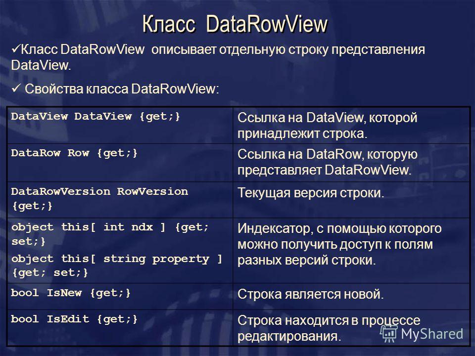 Класс DataRowView Класс DataRowView описывает отдельную строку представления DataView. Свойства класса DataRowView: DataView DataView {get;} Ссылка на DataView, которой принадлежит строка. DataRow Row {get;} Ссылка на DataRow, которую представляет Da