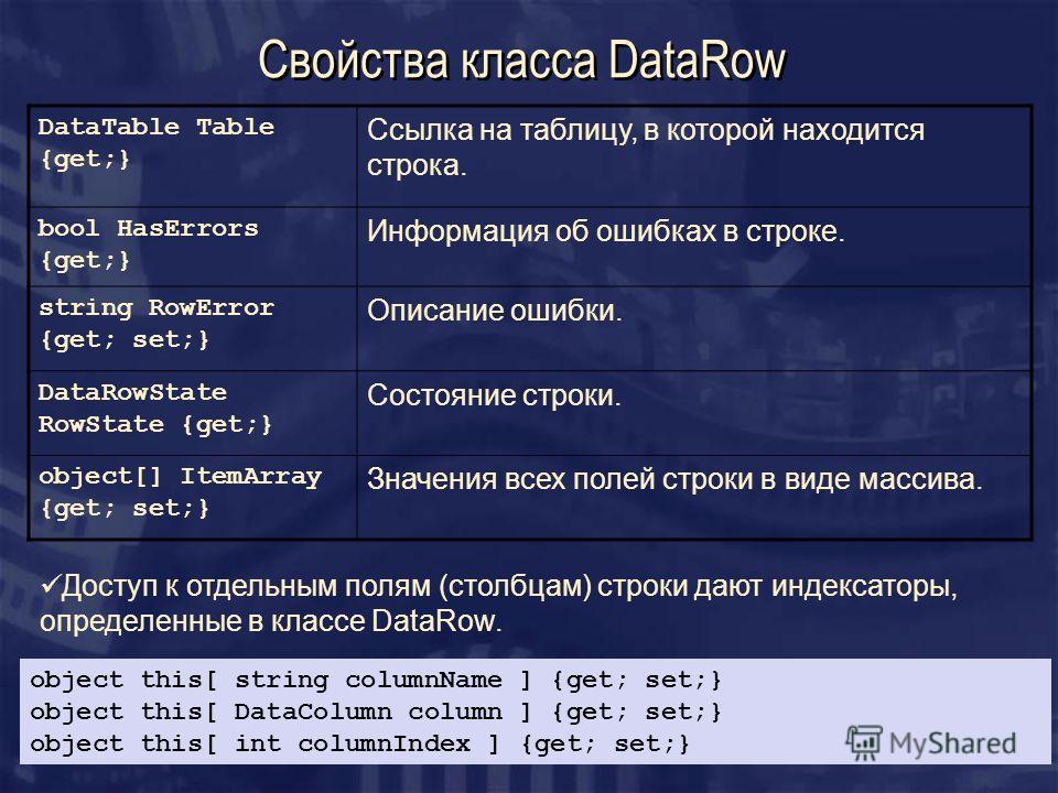Свойства класса DataRow DataTable Table {get;} Ссылка на таблицу, в которой находится строка. bool HasErrors {get;} Информация об ошибках в строке. string RowError {get; set;} Описание ошибки. DataRowState RowState {get;} Состояние строки. object[] I