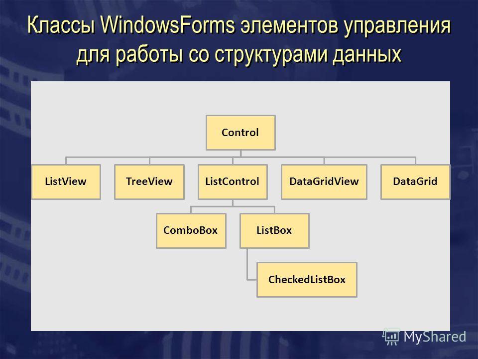 Классы WindowsForms элементов управления для работы со структурами данных Control ListViewTreeViewListControl ComboBoxListBox CheckedListBox DataGridViewDataGrid