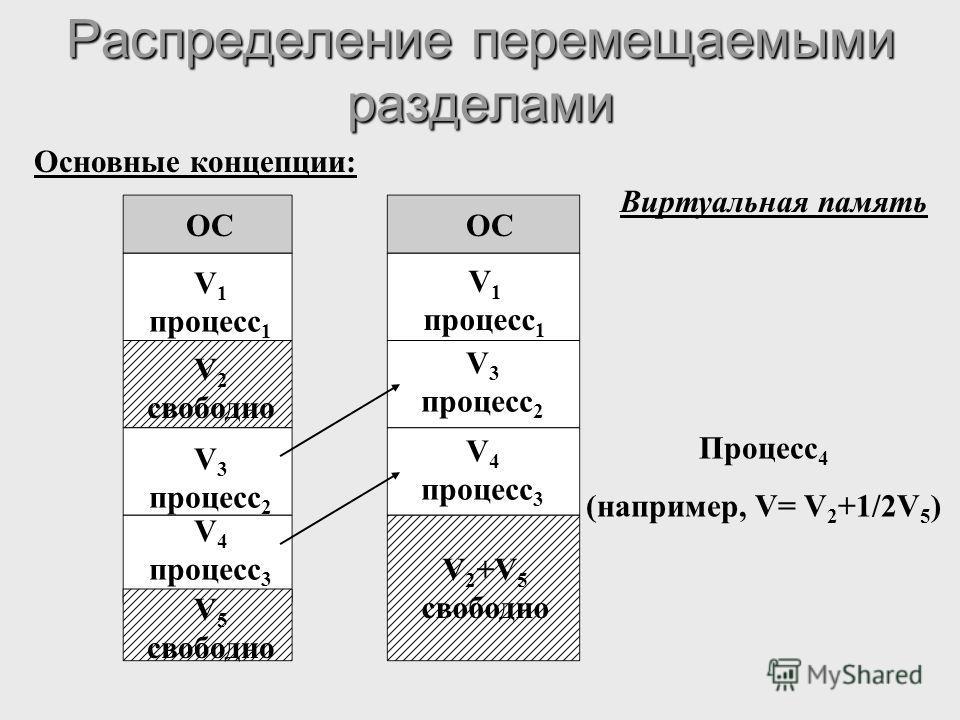 Распределение перемещаемыми разделами Основные концепции: ОС V 1 процесс 1 V 2 свободно V 3 процесс 2 V 4 процесс 3 V 5 свободно V 1 процесс 1 V 3 процесс 2 V 4 процесс 3 V 2 +V 5 свободно Виртуальная память Процесс 4 (например, V= V 2 +1/2V 5 )