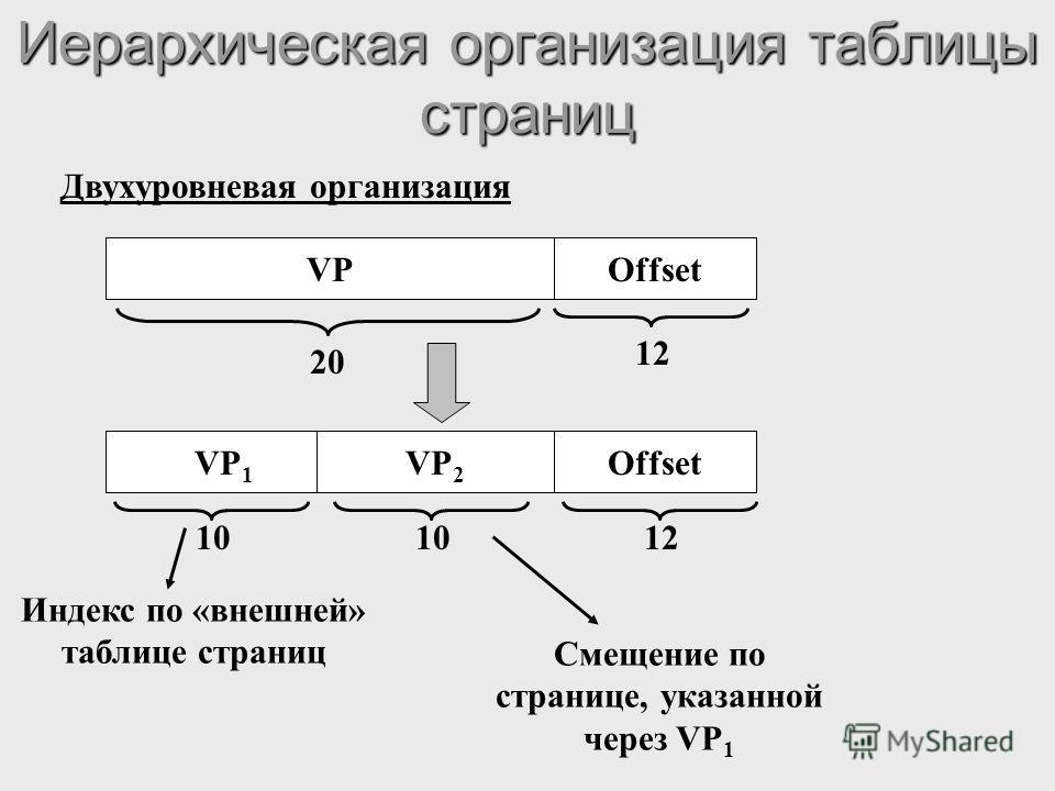 Иерархическая организация таблицы страниц Двухуровневая организация VPOffset VP 1 VP 2 10 12 20 Индекс по «внешней» таблице страниц Смещение по странице, указанной через VP 1