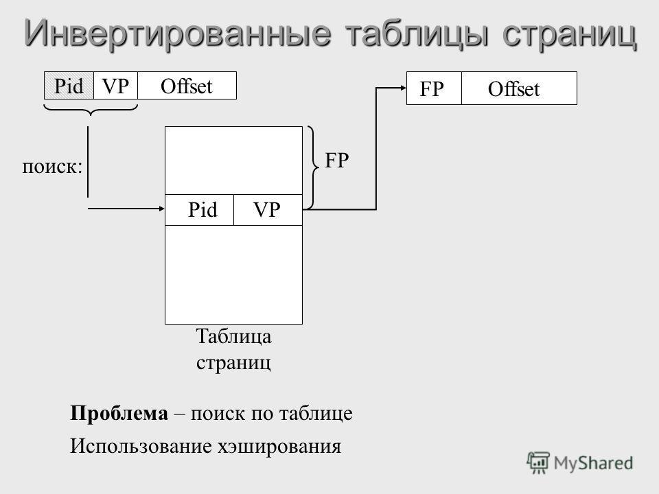 Инвертированные таблицы страниц PidVPOffset PidVP поиск: FP Offset Таблица страниц Проблема – поиск по таблице Использование хэширования