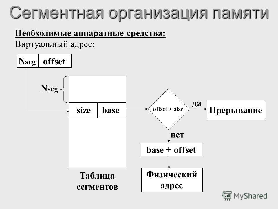 Сегментная организация памяти Необходимые аппаратные средства: Виртуальный адрес: N seg offset sizebase N seg Таблица сегментов offset > size да Прерывание нет base + offset Физический адрес