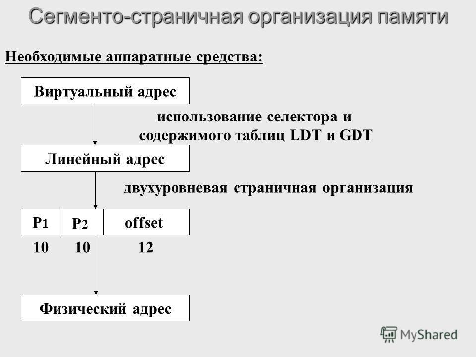 Сегменто-страничная организация памяти Необходимые аппаратные средства: Виртуальный адресЛинейный адресФизический адресP1P1 P2P2 offset 10 12 использование селектора и содержимого таблиц LDT и GDT двухуровневая страничная организация