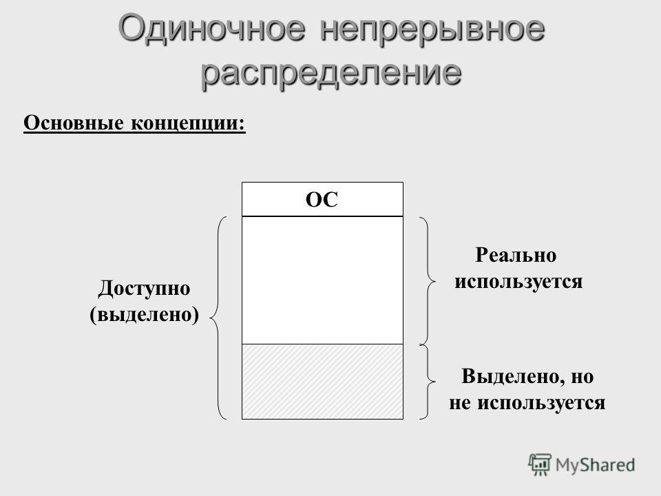 Одиночное непрерывное распределение Основные концепции: Реально используется Выделено, но не используется Доступно (выделено) ОС
