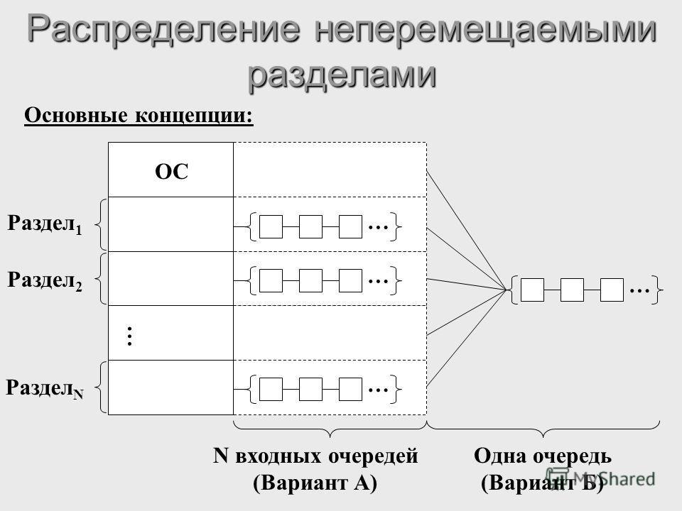 Распределение неперемещаемыми разделами Основные концепции: Раздел 1 Раздел 2 Раздел N ОС … … … … … N входных очередей (Вариант А) Одна очередь (Вариант Б)