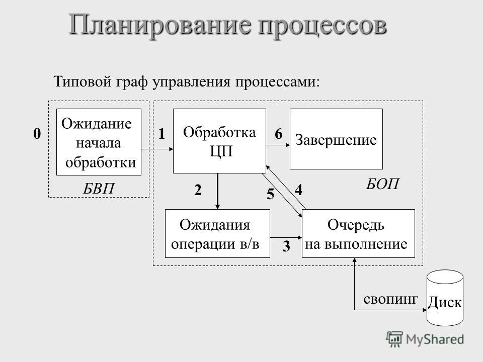 Планирование процессов БОП БВП Обработка ЦП Завершение 1 4 Ожидание начала обработки 0 Ожидания операции в/в 2 3 Очередь на выполнение 5 6 Диск свопинг Типовой граф управления процессами: