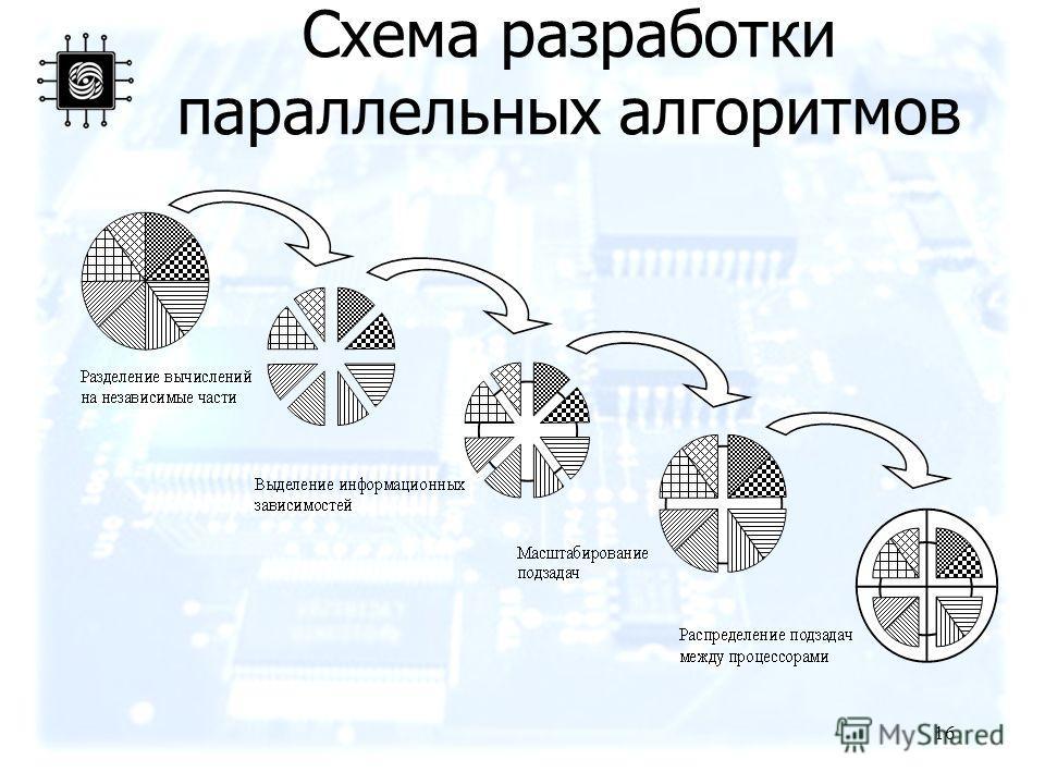 16 Схема разработки параллельных алгоритмов