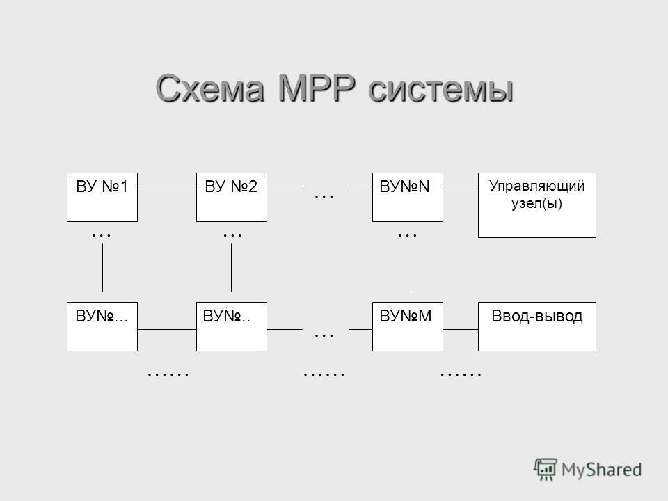 Схема MPP системы ВУ 1 ВУ... ВУ 2 ВУM ВУN ВУ.. Управляющий узел(ы) Ввод-вывод … ……… … ……