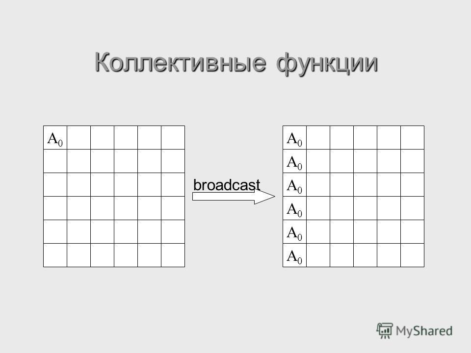 Коллективные функции A0A0 broadcast A0A0 A0A0 A0A0 A0A0 A0A0 A0A0