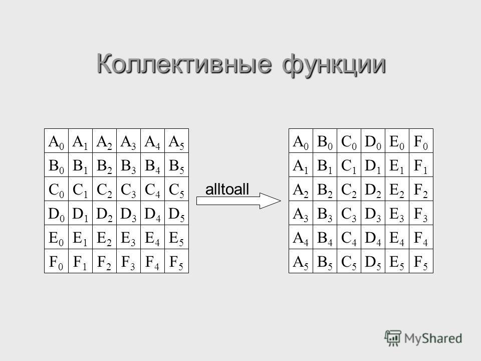 Коллективные функции A0A0 A1A1 A2A2 A3A3 A4A4 A5A5 B0B0 B1B1 B2B2 B3B3 B4B4 B5B5 C0C0 C1C1 C2C2 C3C3 C4C4 C5C5 D0D0 D1D1 D2D2 D3D3 D4D4 D5D5 E0E0 E1E1 E2E2 E3E3 E4E4 E5E5 F0F0 F1F1 F2F2 F3F3 F4F4 F5F5 A0A0 A1A1 A2A2 A3A3 A4A4 A5A5 B0B0 B1B1 B2B2 B3B3