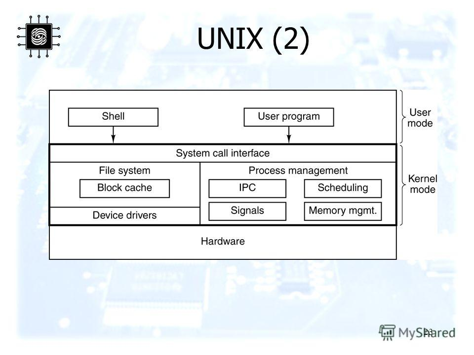 23 UNIX (2) The structure of a typical UNIX system.