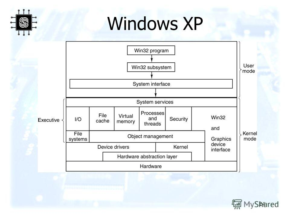 24 Windows XP The structure of Windows XP.