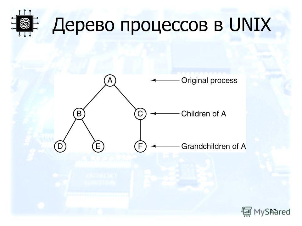 27 Дерево процессов в UNIX
