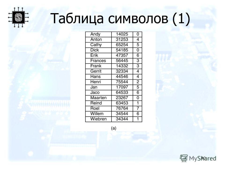40 Таблица символов (1)