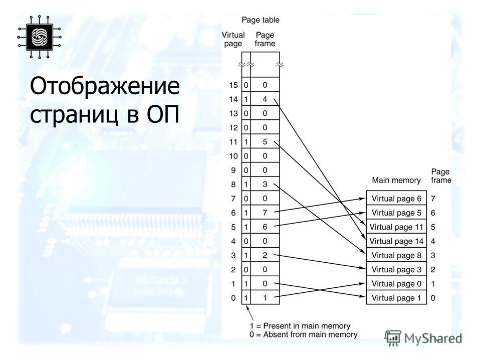 8 Отображение страниц в ОП