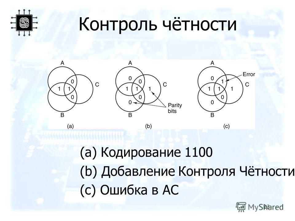 23 Контроль чётности (a) Кодирование 1100 (b) Добавление Контроля Чётности (c) Ошибка в AC