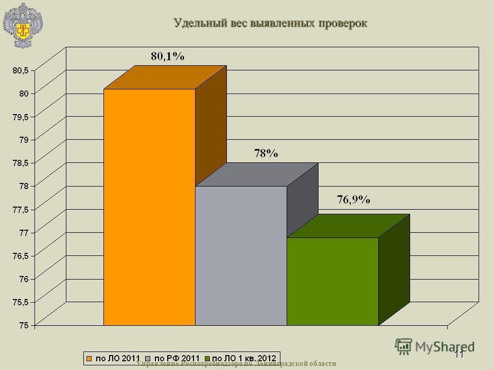 11 Удельный вес выявленных проверок Управление Роспотребнадзора по Ленинградской области
