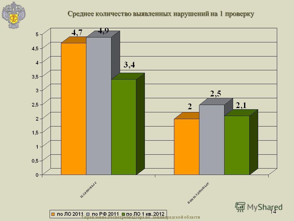 14 Среднее количество выявленных нарушений на 1 проверку Управление Роспотребнадзора по Ленинградской области