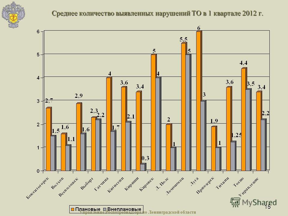 15 Среднее количество выявленных нарушений ТО в 1 квартале 2012 г. Управление Роспотребнадзора по Ленинградской области