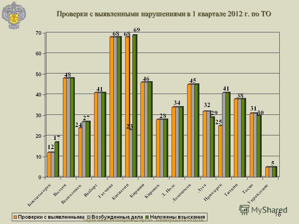 16 Проверки с выявленными нарушениями в 1 квартале 2012 г. по ТО Управление Роспотребнадзора по Ленинградской области