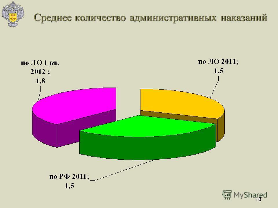 18 Среднее количество административных наказаний