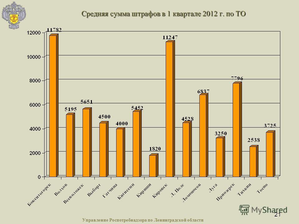 21 Средняя сумма штрафов в 1 квартале 2012 г. по ТО Управление Роспотребнадзора по Ленинградской области