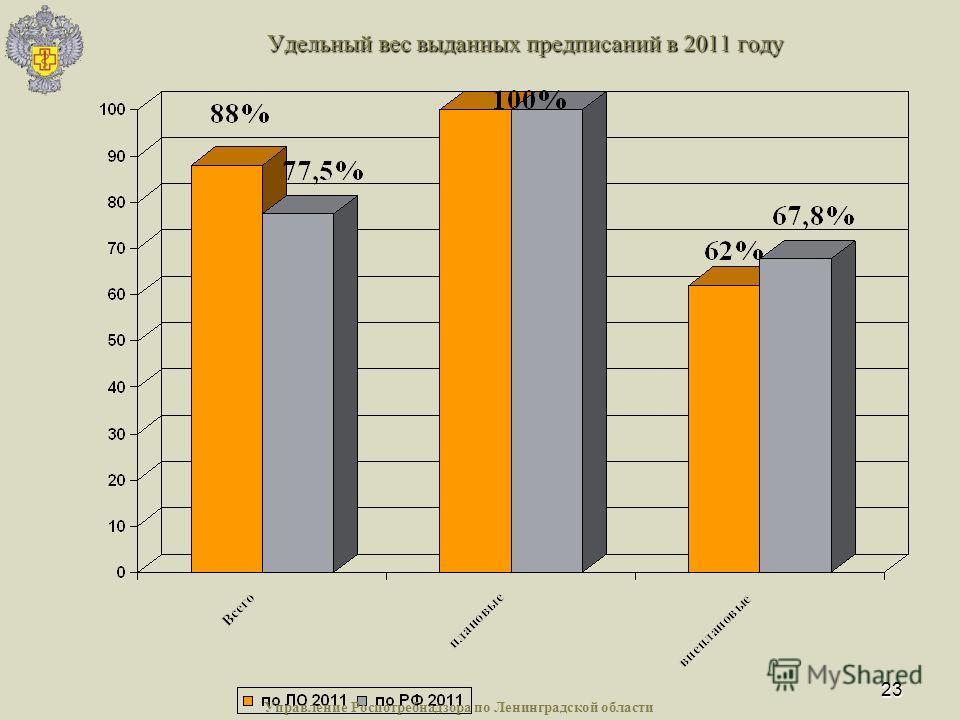 23 Удельный вес выданных предписаний в 2011 году Управление Роспотребнадзора по Ленинградской области