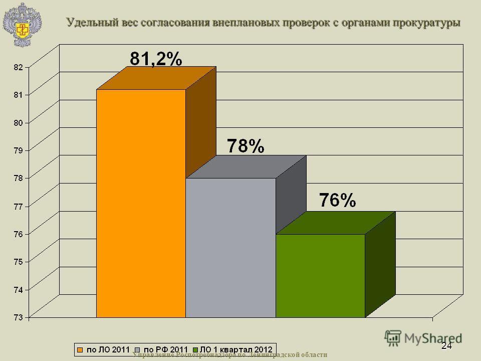 24 Удельный вес согласования внеплановых проверок с органами прокуратуры Управление Роспотребнадзора по Ленинградской области