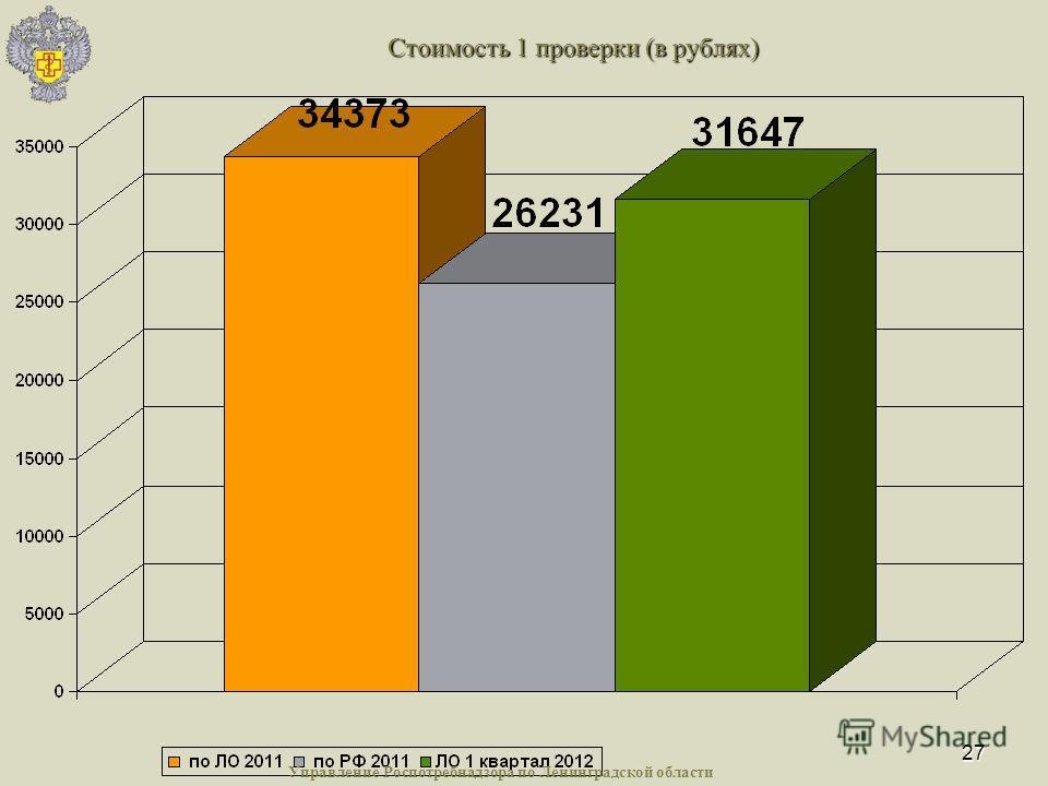 27 Стоимость 1 проверки (в рублях) Управление Роспотребнадзора по Ленинградской области