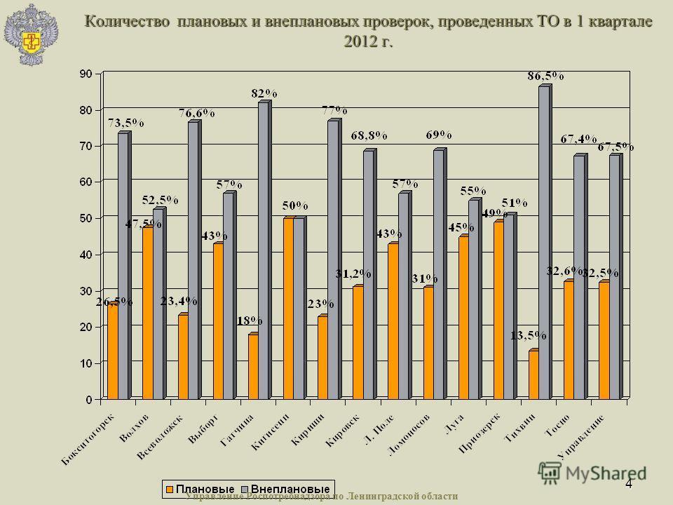 4 Количество плановых и внеплановых проверок, проведенных ТО в 1 квартале 2012 г. Управление Роспотребнадзора по Ленинградской области