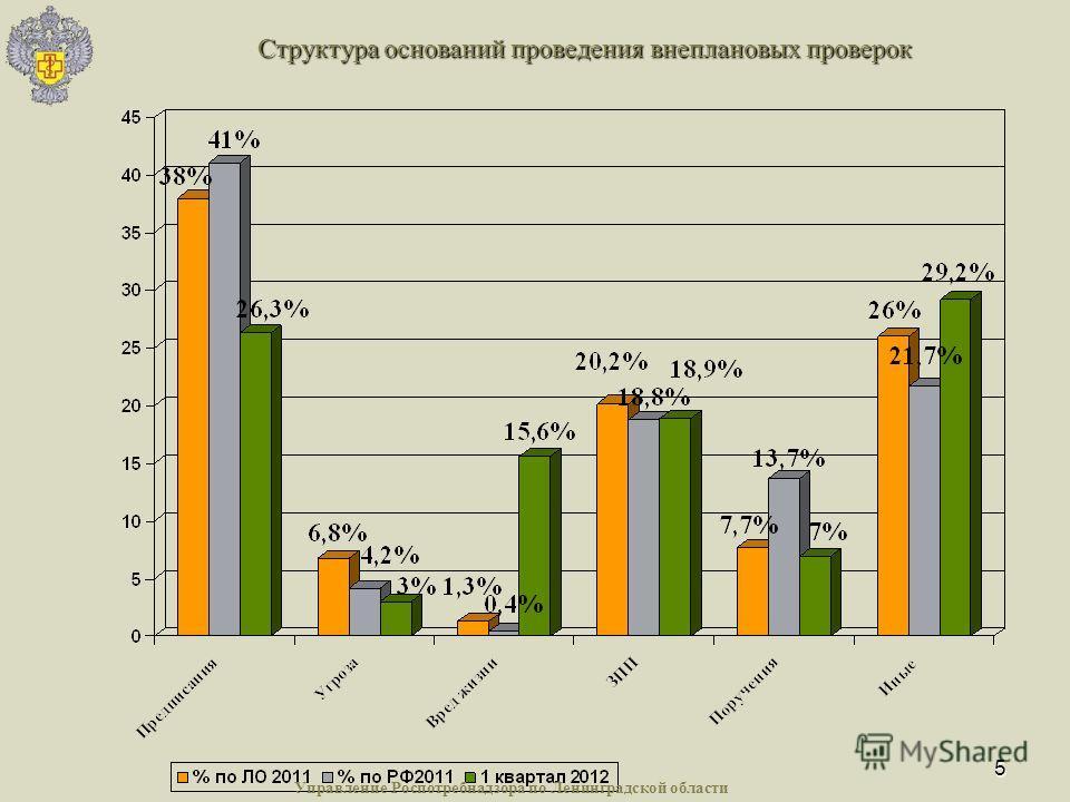 5 Структура оснований проведения внеплановых проверок Управление Роспотребнадзора по Ленинградской области
