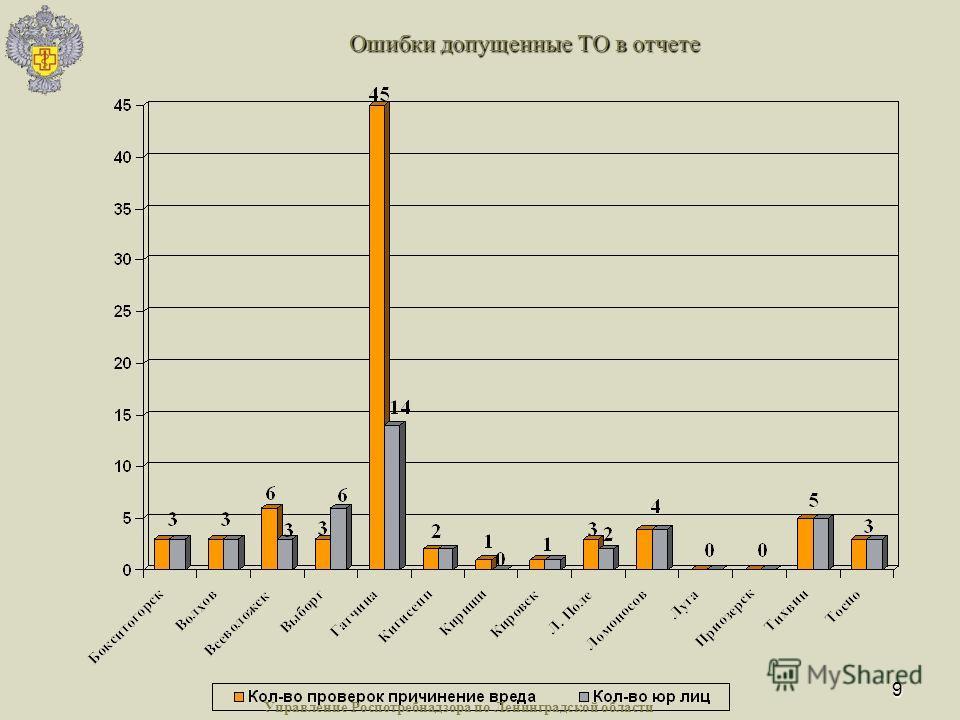 9 Ошибки допущенные ТО в отчете Управление Роспотребнадзора по Ленинградской области