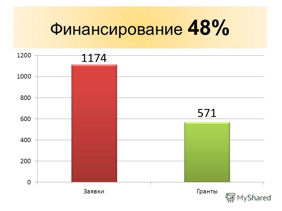 Финансирование 48%