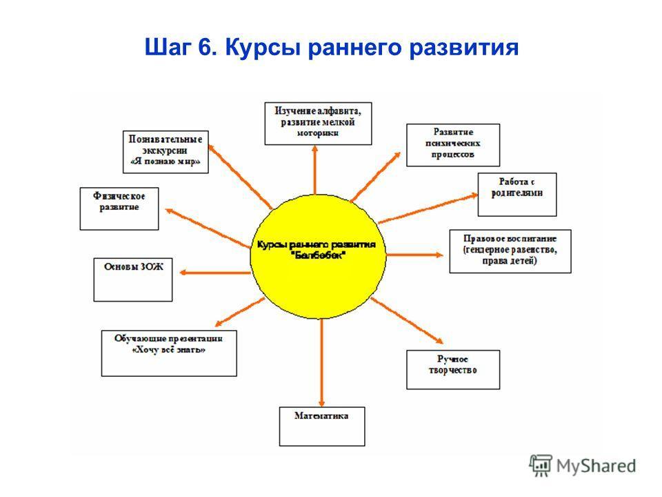 Шаг 6. Курсы раннего развития
